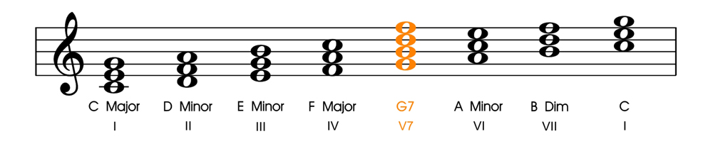Christmas songs and secondary dominants chords in c with v7 chord