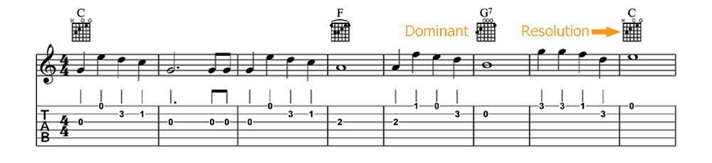 Christmas Songs And Secondary Dominants My Guitar Pal