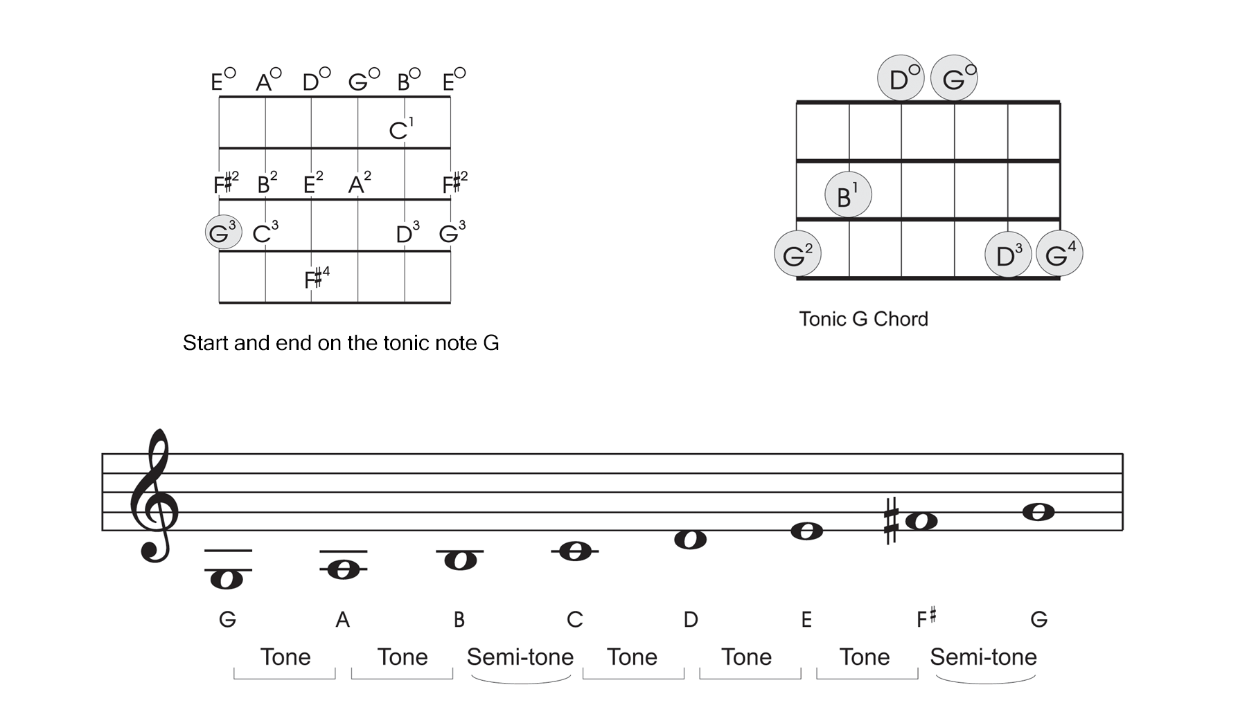Beginner guitar scales part 2 g major my guitar pal now lets play up the scale in alphabetical order just like we did with the c major scale start on your low g and work your way all the way up to hexwebz Choice Image