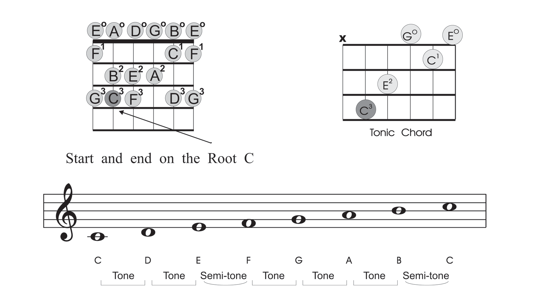 beginner-guitar-scales-c-major