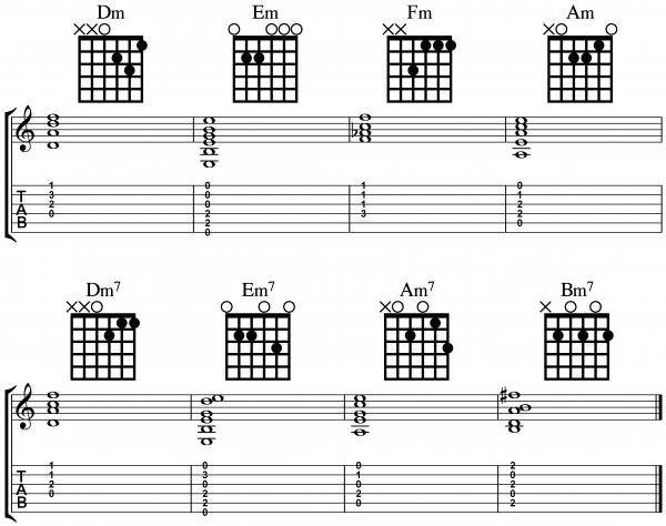 How To Read Guitar Tabs My Guitar Pal