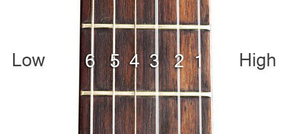 guitar-fretboard-string-numbers