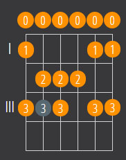 guitar-scale-finder-c-major-scale-open-position