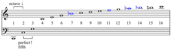 notes in the key of c major my guitar pal