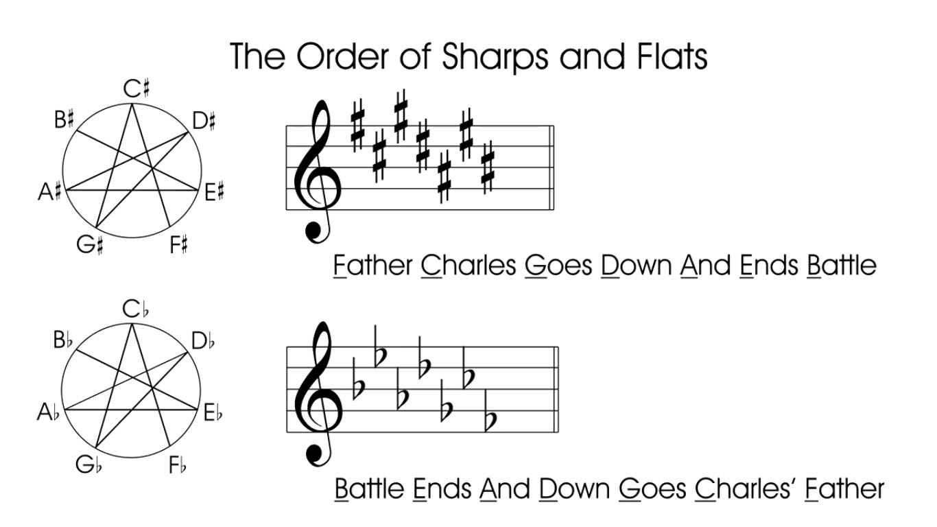 the-order-of-sharps-and-flats-guitar-lesson-theory-lesson