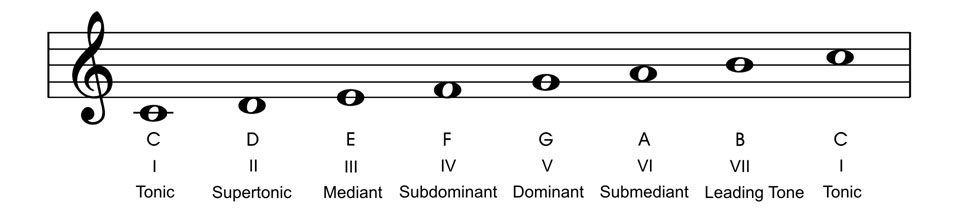 Tension and Resolution In Music –  A Practical Understanding - C Major Scale Degrees