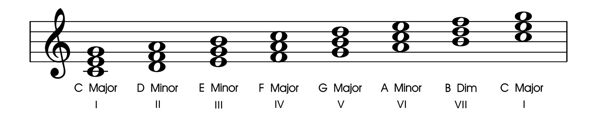 nashville number system key of c chords