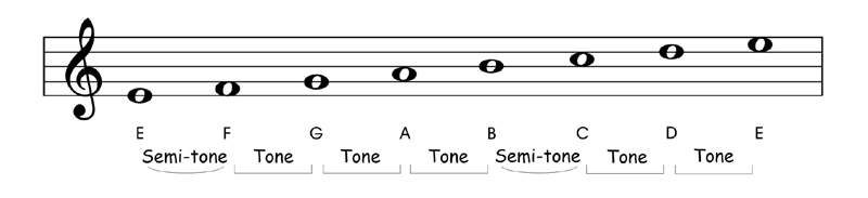Relative and Parallel Modes E Phrygian