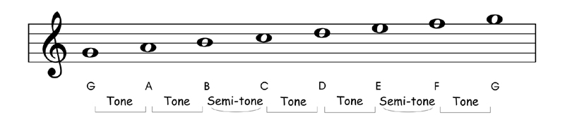 Relative and Parallel Modes G Mixolydian