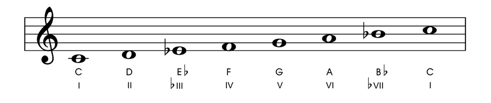 Relative and Parallel Modes C Dorian