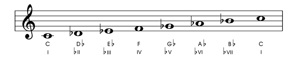 Relative and Parallel Modes C Locrian