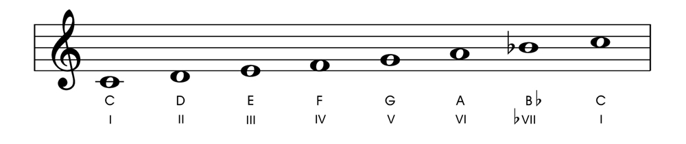 Relative and Parallel Modes C Mixolydian