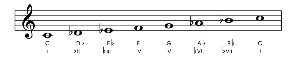 Relative and Parallel Modes C Phrygian