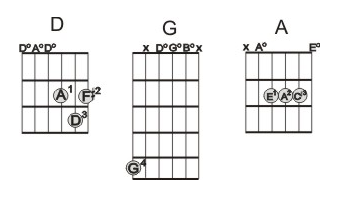 Dropped D Tuning Chords