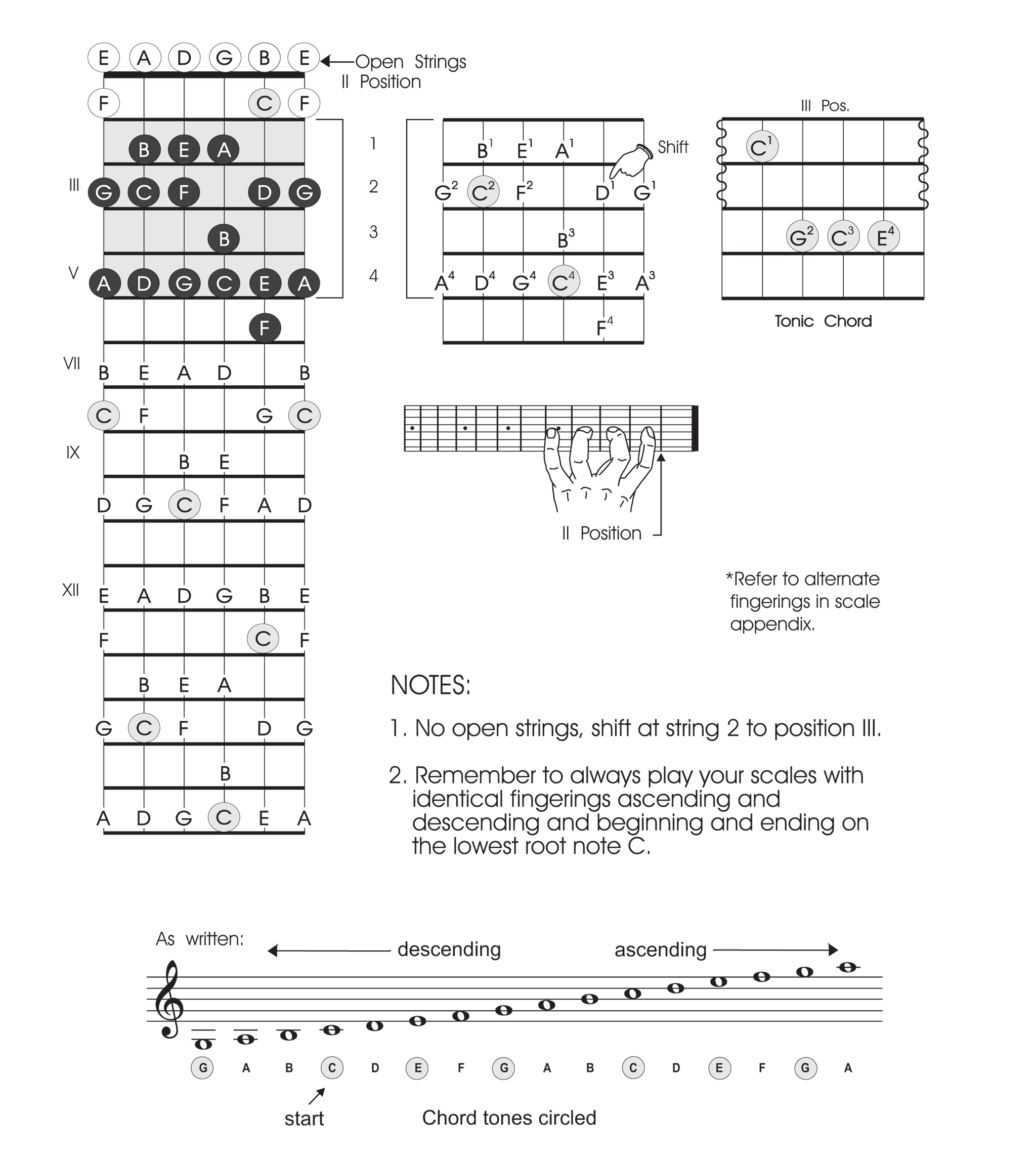C major scale - position II two 2