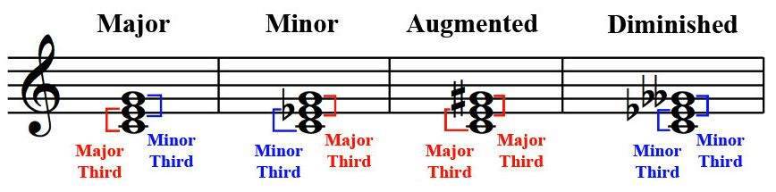 -nashville-number-system-major-minor-augmented-diminished